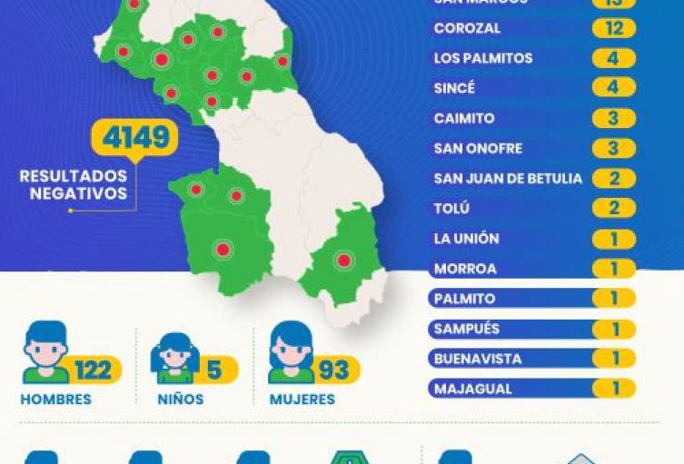 Sucre registra 220 casos de Coronavirus y siete fallecidos