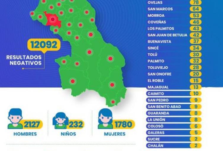 En Sucre el Covid-19 ataca de frente: 4139 casos y 224 fallecidos