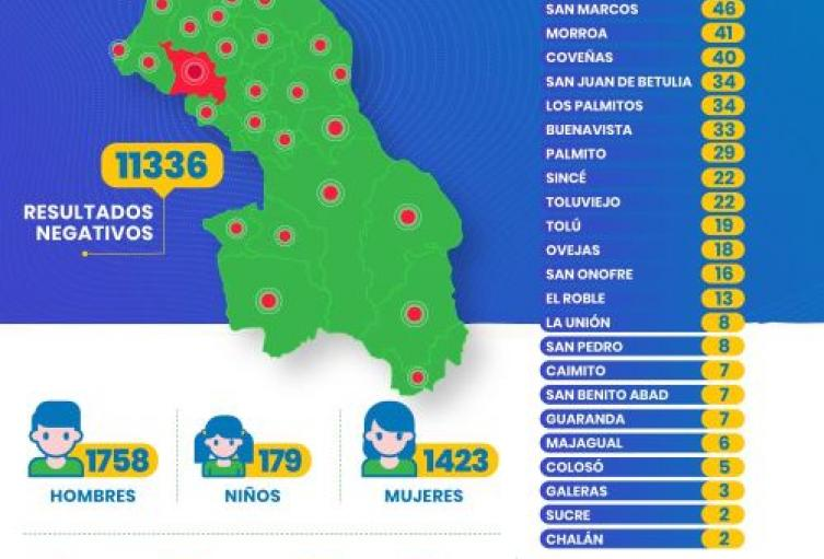 Ayer se presentaron 188 casos de coronavirus y seis fallecimientos