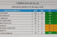 Durante la cuarentena, el hurto en Medellín se redujo en un 83%