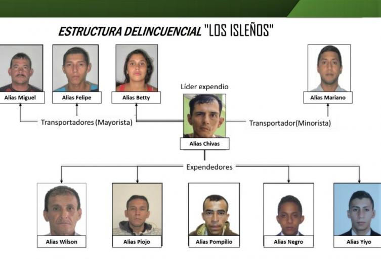 Así estaba organizada la estructura criminal.