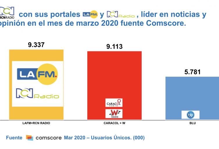 Gráfica Audiencias digitales Comscore en Colombia