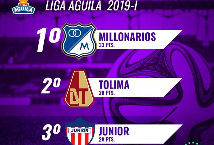 Así-va-la-tabla-de-posiciones-de-la-Liga-Águila-fecha-16.jpeg