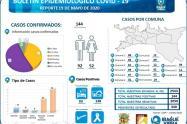 Reporte Coronavirus en Ibagué