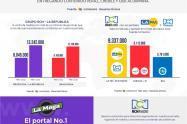 La Emisora Juvenil con el portal musical numero 1 en Colombia